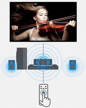 Аудио ефективност система за домашно кино