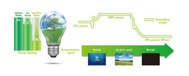 SmartEco технологията на BenQ