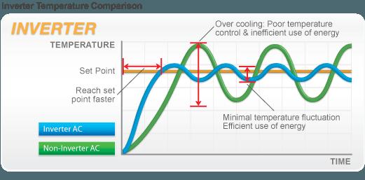 Как функционира инвенторният климатик